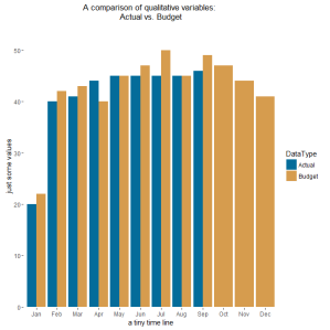 A barchart to compare qualitative variables