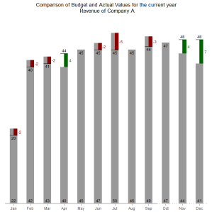 Acutal Budget Comparison Inspired by IBCS