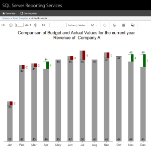 the chart in reporting services